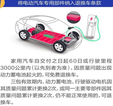 新能源汽车有保障啦!汽车三包新规明年实施