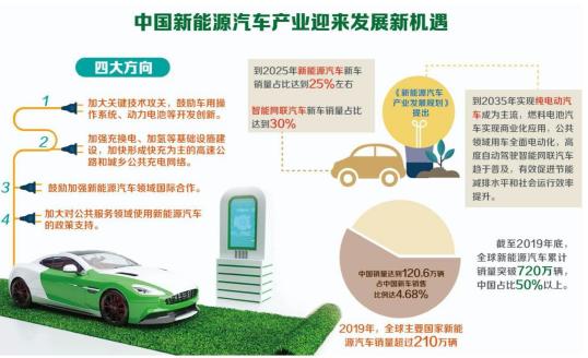众多投资机构瞄准新能源赛道 春莲新能源服务平台成为新宠